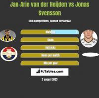 Jan-Arie van der Heijden vs Jonas Svensson h2h player stats