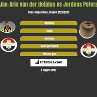 Jan-Arie van der Heijden vs Jordens Peters h2h player stats