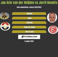 Jan-Arie van der Heijden vs Jorrit Hendrix h2h player stats