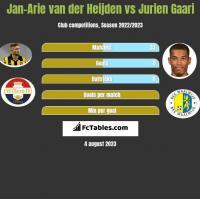 Jan-Arie van der Heijden vs Jurien Gaari h2h player stats