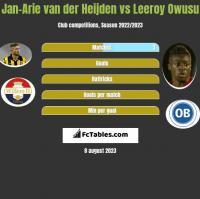 Jan-Arie van der Heijden vs Leeroy Owusu h2h player stats