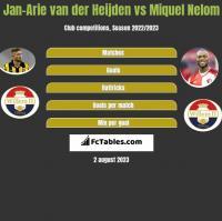 Jan-Arie van der Heijden vs Miquel Nelom h2h player stats