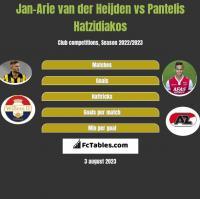 Jan-Arie van der Heijden vs Pantelis Hatzidiakos h2h player stats