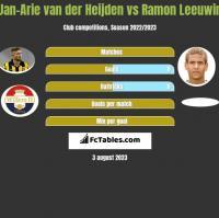 Jan-Arie van der Heijden vs Ramon Leeuwin h2h player stats