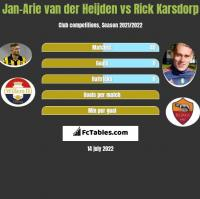 Jan-Arie van der Heijden vs Rick Karsdorp h2h player stats