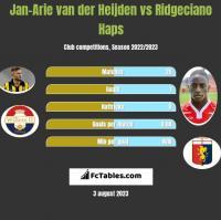 Jan-Arie van der Heijden vs Ridgeciano Haps h2h player stats
