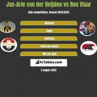 Jan-Arie van der Heijden vs Ron Vlaar h2h player stats