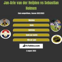 Jan-Arie van der Heijden vs Sebastian Holmen h2h player stats