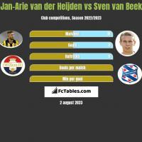 Jan-Arie van der Heijden vs Sven van Beek h2h player stats