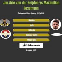 Jan-Arie van der Heijden vs Maximilian Rossmann h2h player stats