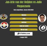 Jan-Arie van der Heijden vs Julio Pleguezuelo h2h player stats