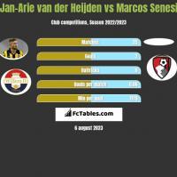 Jan-Arie van der Heijden vs Marcos Senesi h2h player stats
