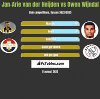 Jan-Arie van der Heijden vs Owen Wijndal h2h player stats