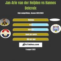 Jan-Arie van der Heijden vs Hannes Delcroix h2h player stats