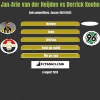 Jan-Arie van der Heijden vs Derrick Koehn h2h player stats