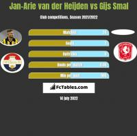 Jan-Arie van der Heijden vs Gijs Smal h2h player stats