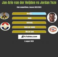 Jan-Arie van der Heijden vs Jordan Teze h2h player stats