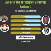 Jan-Arie van der Heijden vs Navajo Bakboord h2h player stats