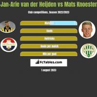 Jan-Arie van der Heijden vs Mats Knoester h2h player stats