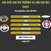 Jan-Arie van der Heijden vs Jop van der Avert h2h player stats