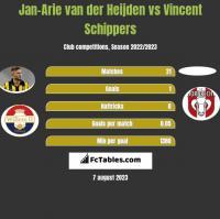 Jan-Arie van der Heijden vs Vincent Schippers h2h player stats