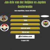 Jan-Arie van der Heijden vs Jayden Oosterwolde h2h player stats