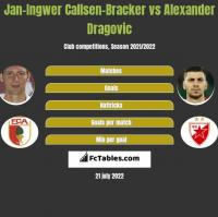 Jan-Ingwer Callsen-Bracker vs Alexander Dragović h2h player stats