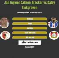 Jan-Ingwer Callsen-Bracker vs Daley Sinkgraven h2h player stats