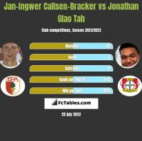 Jan-Ingwer Callsen-Bracker vs Jonathan Glao Tah h2h player stats
