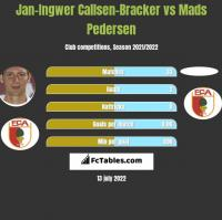 Jan-Ingwer Callsen-Bracker vs Mads Pedersen h2h player stats