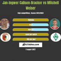 Jan-Ingwer Callsen-Bracker vs Mitchell Weiser h2h player stats