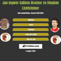 Jan-Ingwer Callsen-Bracker vs Stephan Lichtsteiner h2h player stats