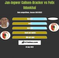 Jan-Ingwer Callsen-Bracker vs Felix Uduokhai h2h player stats