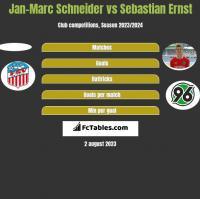 Jan-Marc Schneider vs Sebastian Ernst h2h player stats