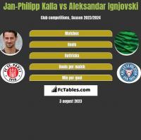 Jan-Philipp Kalla vs Aleksandar Ignjovski h2h player stats