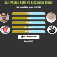 Jan-Philipp Kalla vs Alexander Bieler h2h player stats