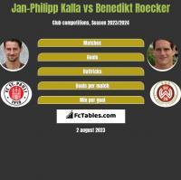 Jan-Philipp Kalla vs Benedikt Roecker h2h player stats