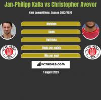 Jan-Philipp Kalla vs Christopher Avevor h2h player stats