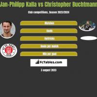 Jan-Philipp Kalla vs Christopher Buchtmann h2h player stats