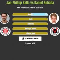 Jan-Philipp Kalla vs Daniel Buballa h2h player stats