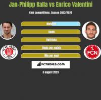 Jan-Philipp Kalla vs Enrico Valentini h2h player stats