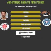 Jan-Philipp Kalla vs Finn Porath h2h player stats