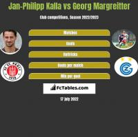 Jan-Philipp Kalla vs Georg Margreitter h2h player stats