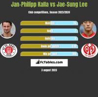 Jan-Philipp Kalla vs Jae-Sung Lee h2h player stats