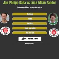 Jan-Philipp Kalla vs Luca-Milan Zander h2h player stats