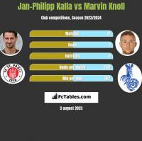 Jan-Philipp Kalla vs Marvin Knoll h2h player stats