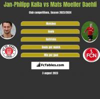Jan-Philipp Kalla vs Mats Moeller Daehli h2h player stats