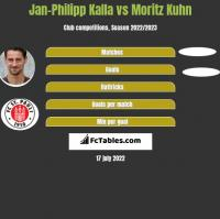 Jan-Philipp Kalla vs Moritz Kuhn h2h player stats