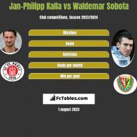 Jan-Philipp Kalla vs Waldemar Sobota h2h player stats