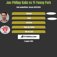 Jan-Philipp Kalla vs Yi-Young Park h2h player stats
